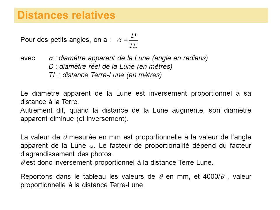 Pour des petits angles, on a : Distances relatives avec : diamètre apparent de la Lune (angle en radians) D : diamètre réel de la Lune (en mètres) TL : distance Terre-Lune (en mètres) Le diamètre apparent de la Lune est inversement proportionnel à sa distance à la Terre.