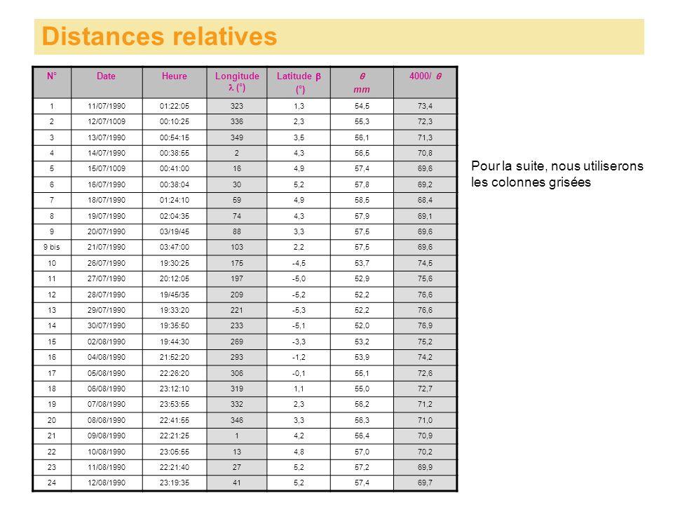 Distances relatives N°DateHeureLongitude (°) Latitude (°) mm 4000/ 111/07/199001:22:053231,354,573,4 212/07/100900:10:253362,355,372,3 313/07/199000:54:153493,556,171,3 414/07/199000:38:5524,356,570,8 515/07/100900:41:00164,957,469,6 616/07/199000:38:04305,257,869,2 718/07/199001:24:10594,958,568,4 819/07/199002:04:35744,357,969,1 920/07/199003/19/45883,357,569,6 9 bis21/07/199003:47:001032,257,569,6 1026/07/199019:30:25175-4,553,774,5 1127/07/199020:12:05197-5,052,975,6 1228/07/199019/45/35209-5,252,276,6 1329/07/199019:33:20221-5,352,276,6 1430/07/199019:35:50233-5,152,076,9 1502/08/199019:44:30269-3,353,275,2 1604/08/199021:52:20293-1,253,974,2 1705/08/199022:26:20306-0,155,172,6 1806/08/199023:12:103191,155,072,7 1907/08/199023:53:553322,356,271,2 2008/08/199022:41:553463,356,371,0 2109/08/199022:21:2514,256,470,9 2210/08/199023:05:55134,857,070,2 2311/08/199022:21:40275,257,269,9 2412/08/199023:19:35415,257,469,7 Pour la suite, nous utiliserons les colonnes grisées