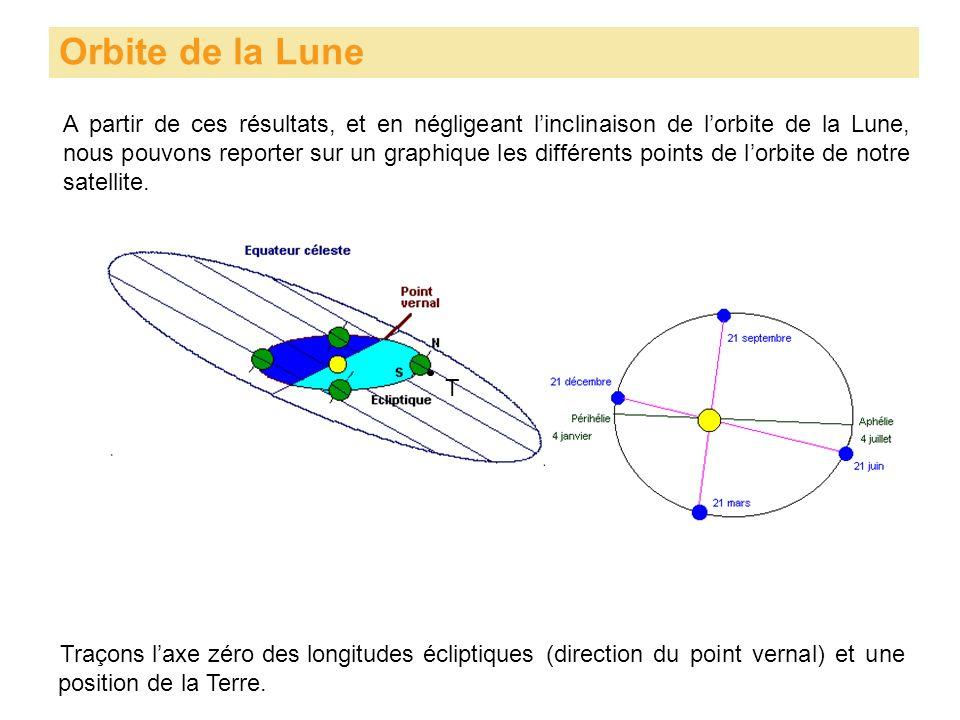 Orbite de la Lune A partir de ces résultats, et en négligeant linclinaison de lorbite de la Lune, nous pouvons reporter sur un graphique les différent