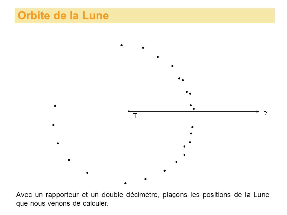 Orbite de la Lune Avec un rapporteur et un double décimètre, plaçons les positions de la Lune que nous venons de calculer. T
