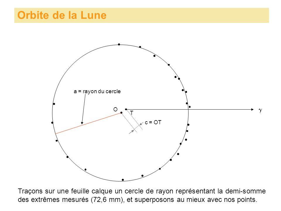 Orbite de la Lune Traçons sur une feuille calque un cercle de rayon représentant la demi-somme des extrêmes mesurés (72,6 mm), et superposons au mieux