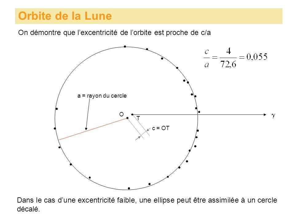 Orbite de la Lune On démontre que lexcentricité de lorbite est proche de c/a T O a = rayon du cercle c = OT Dans le cas dune excentricité faible, une ellipse peut être assimilée à un cercle décalé.