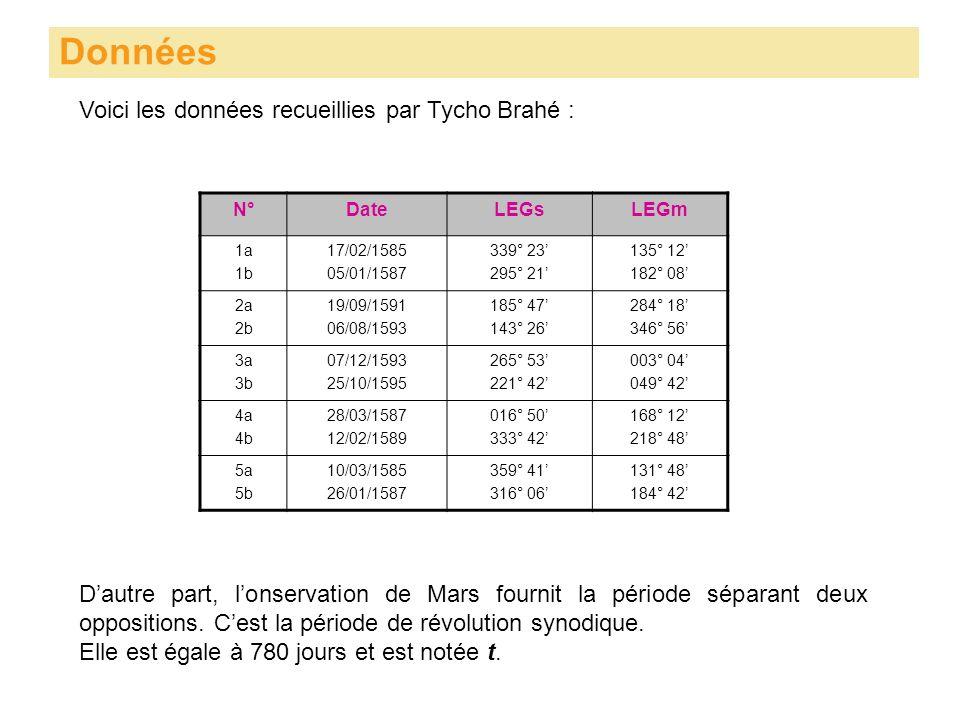 Voici les données recueillies par Tycho Brahé : Données N°DateLEGsLEGm 1a 1b 17/02/1585 05/01/1587 339° 23 295° 21 135° 12 182° 08 2a 2b 19/09/1591 06