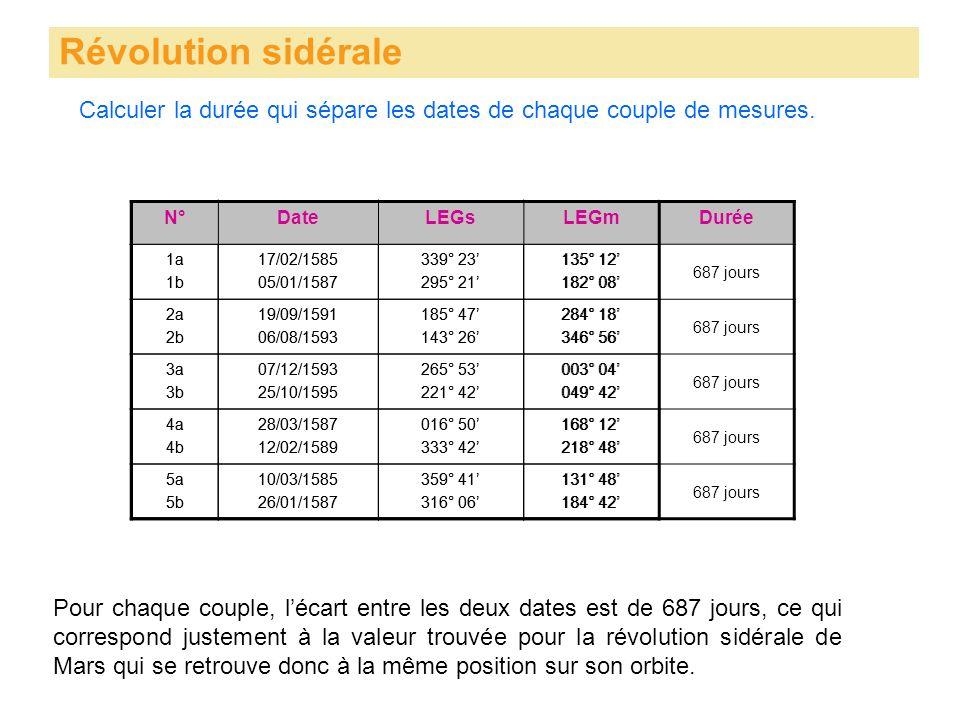 Calculer la durée qui sépare les dates de chaque couple de mesures. Révolution sidérale Pour chaque couple, lécart entre les deux dates est de 687 jou