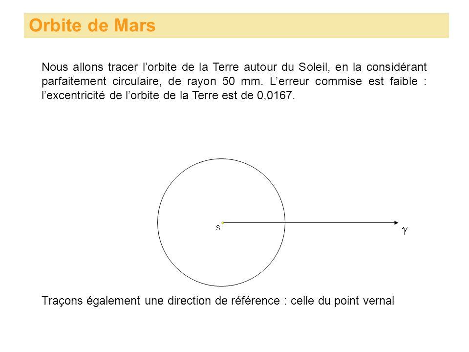 Nous allons tracer lorbite de la Terre autour du Soleil, en la considérant parfaitement circulaire, de rayon 50 mm. Lerreur commise est faible : lexce