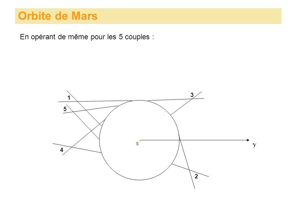 Orbite de Mars S En opérant de même pour les 5 couples : 1 3 5 4 2