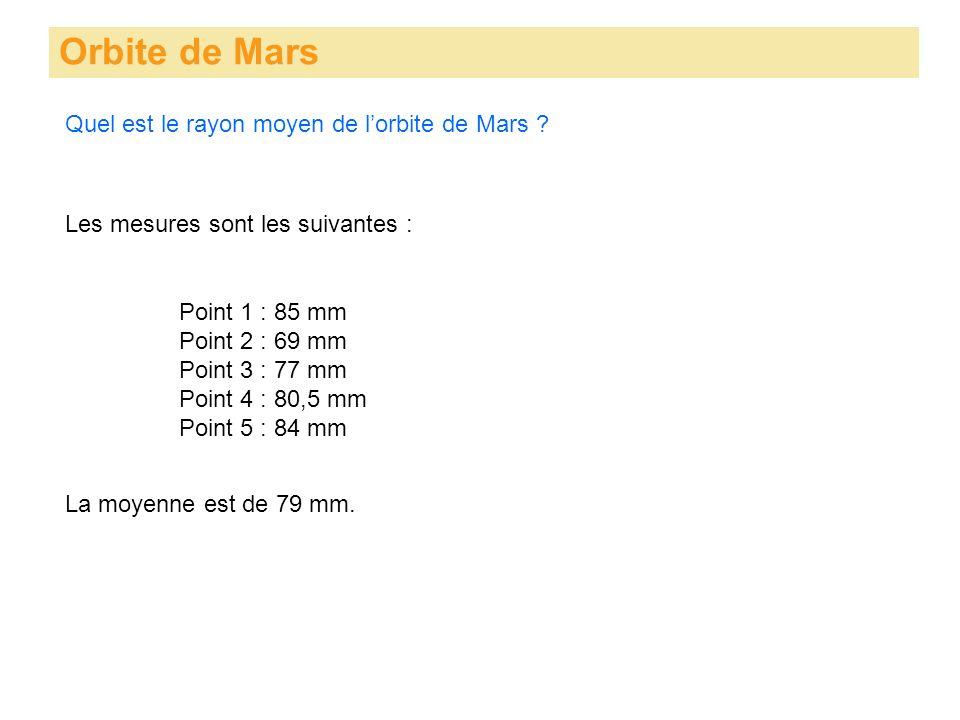 Orbite de Mars Les mesures sont les suivantes : La moyenne est de 79 mm. Quel est le rayon moyen de lorbite de Mars ? Point 1 : 85 mm Point 2 : 69 mm