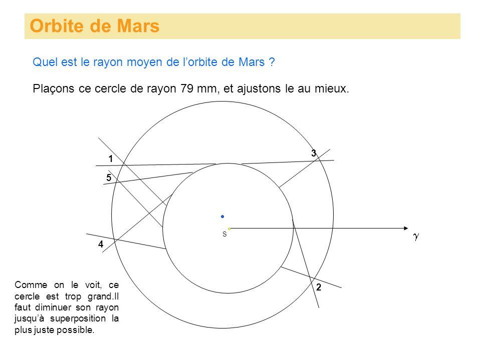Orbite de Mars S Plaçons ce cercle de rayon 79 mm, et ajustons le au mieux. 1 3 5 4 2 Quel est le rayon moyen de lorbite de Mars ? Comme on le voit, c