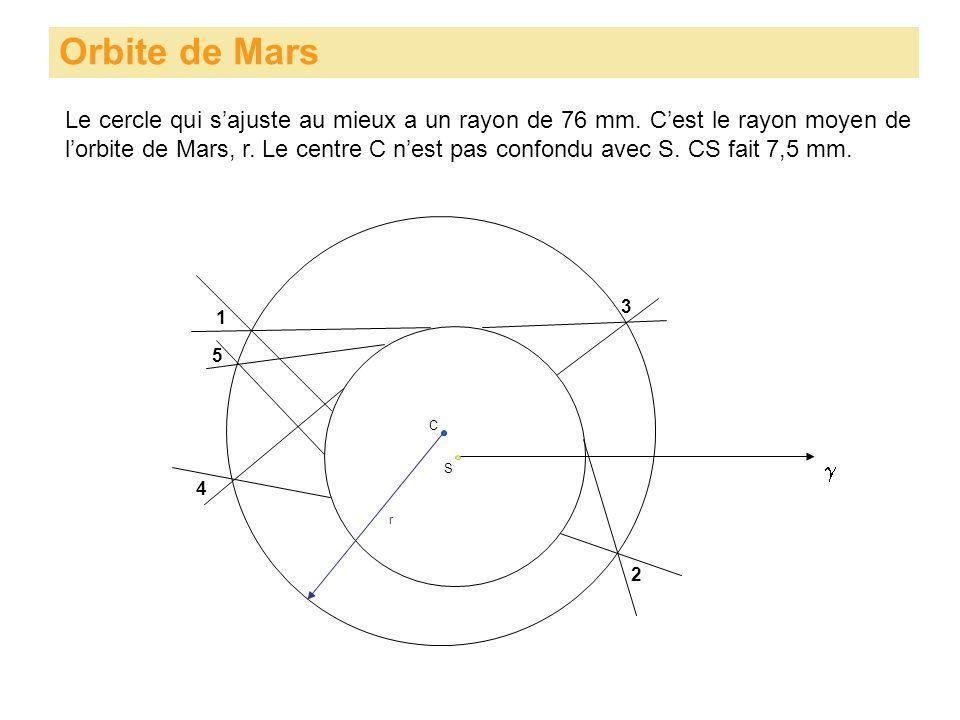 Orbite de Mars S Le cercle qui sajuste au mieux a un rayon de 76 mm. Cest le rayon moyen de lorbite de Mars, r. Le centre C nest pas confondu avec S.