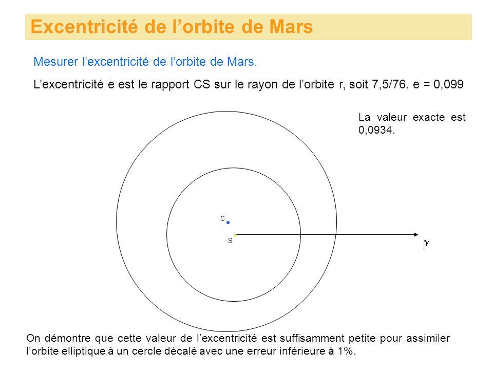 Excentricité de lorbite de Mars S Mesurer lexcentricité de lorbite de Mars. C Lexcentricité e est le rapport CS sur le rayon de lorbite r, soit 7,5/76