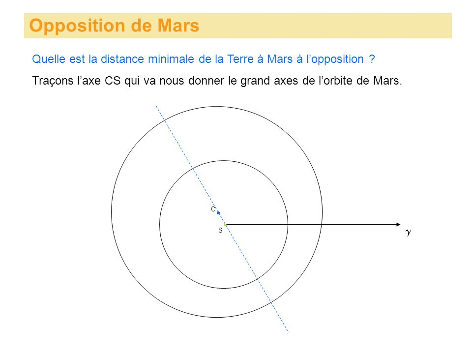 Opposition de Mars S Quelle est la distance minimale de la Terre à Mars à lopposition ? C Traçons laxe CS qui va nous donner le grand axes de lorbite