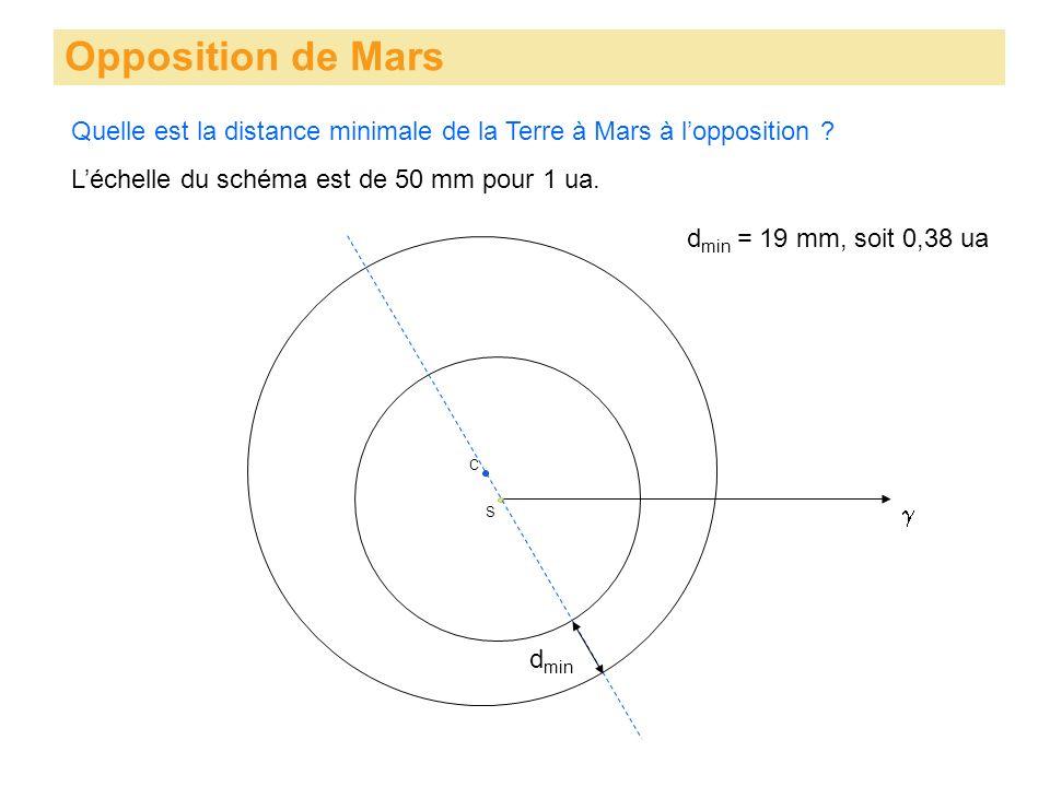 Opposition de Mars S Quelle est la distance minimale de la Terre à Mars à lopposition ? C Léchelle du schéma est de 50 mm pour 1 ua. d min d min = 19
