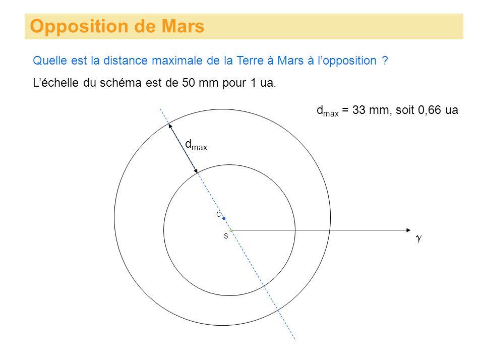 Opposition de Mars S Quelle est la distance maximale de la Terre à Mars à lopposition ? C Léchelle du schéma est de 50 mm pour 1 ua. d max d max = 33