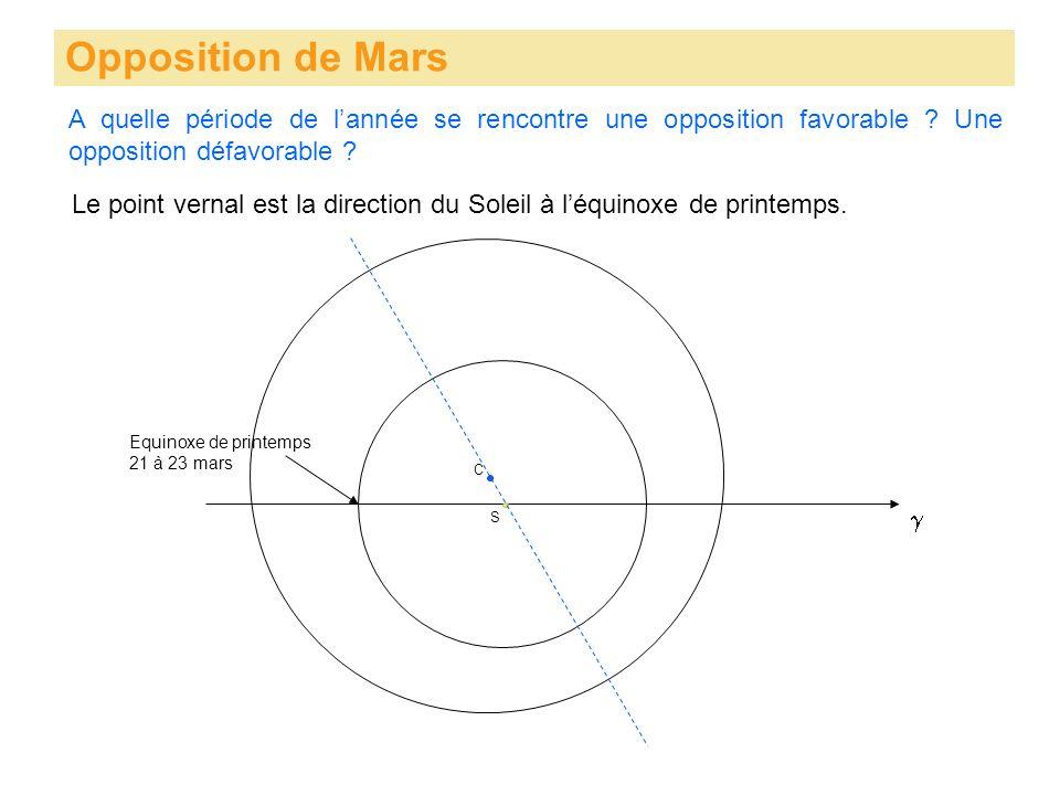 Opposition de Mars S A quelle période de lannée se rencontre une opposition favorable ? Une opposition défavorable ? C Le point vernal est la directio