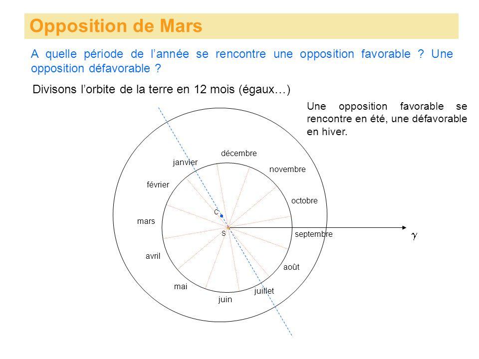 Opposition de Mars S C Divisons lorbite de la terre en 12 mois (égaux…) mars avril mai juin juillet août septembre octobre novembre décembre janvier février Une opposition favorable se rencontre en été, une défavorable en hiver.