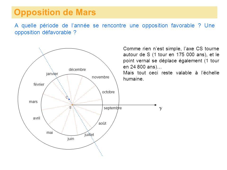 Opposition de Mars S C mars avril mai juin juillet août septembre octobre novembre décembre janvier février A quelle période de lannée se rencontre une opposition favorable .