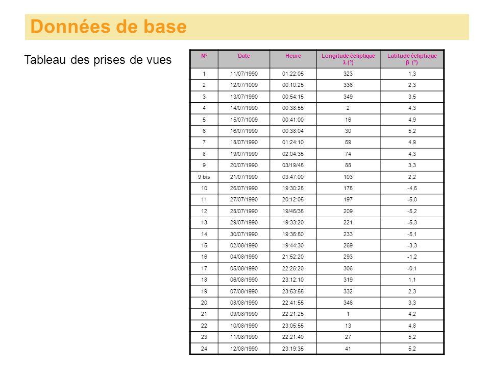 Tableau des prises de vues Données de base N°DateHeureLongitude écliptique (°) Latitude écliptique (°) 111/07/199001:22:053231,3 212/07/100900:10:2533