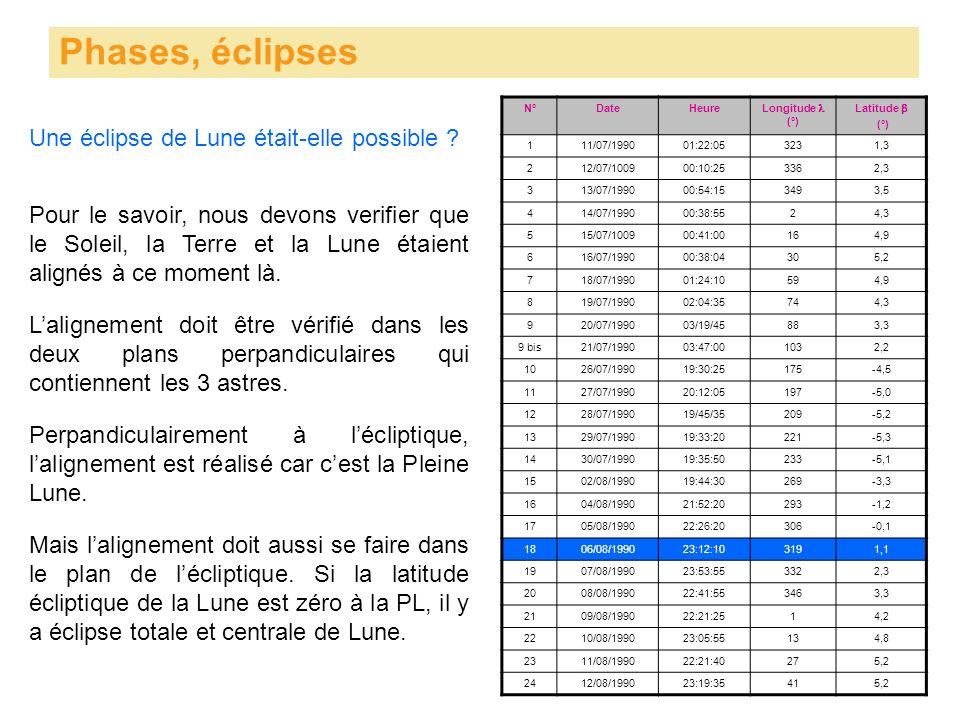 Phases, éclipses Une éclipse de Lune était-elle possible .