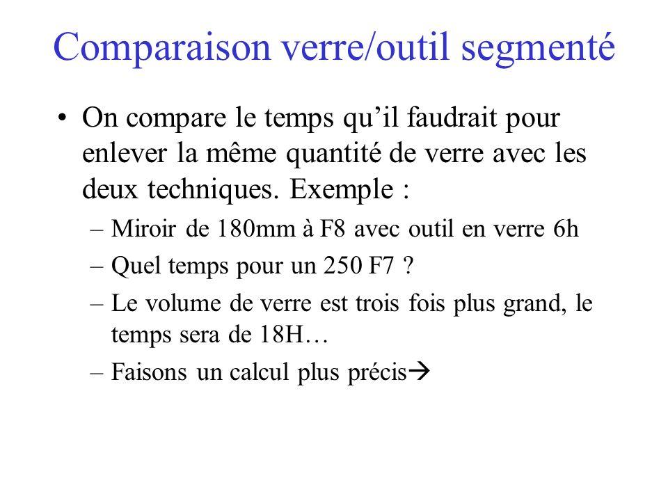 Comparaison verre/outil segmenté On compare le temps quil faudrait pour enlever la même quantité de verre avec les deux techniques. Exemple : –Miroir