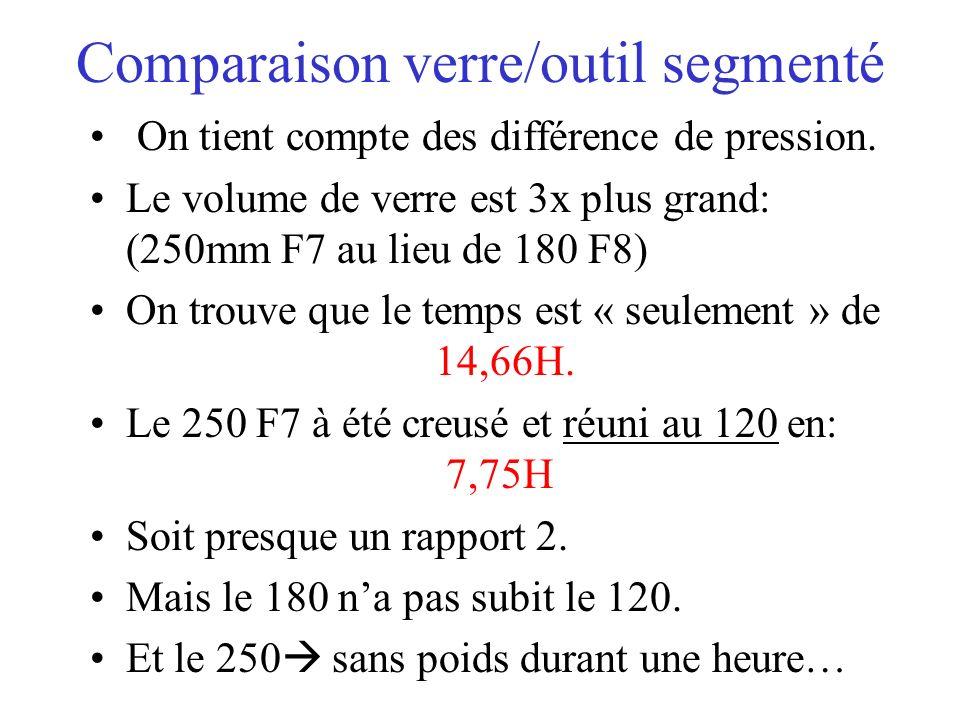 Comparaison verre/outil segmenté On tient compte des différence de pression. Le volume de verre est 3x plus grand: (250mm F7 au lieu de 180 F8) On tro