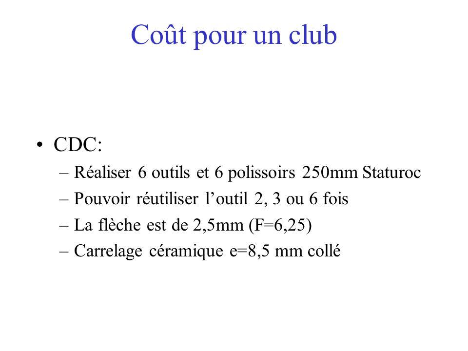 Coût pour un club CDC: –Réaliser 6 outils et 6 polissoirs 250mm Staturoc –Pouvoir réutiliser loutil 2, 3 ou 6 fois –La flèche est de 2,5mm (F=6,25) –C