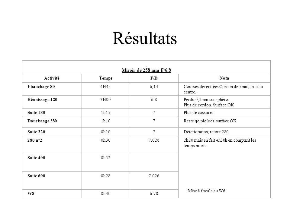 Résultats Miroir de 258 mm F/6.8 ActivitéTempsF/DNota Ebauchage 804H456,14Courses décentrées Cordon de 5mm, trou au centre. Réunissage 1203H006.8Perdu