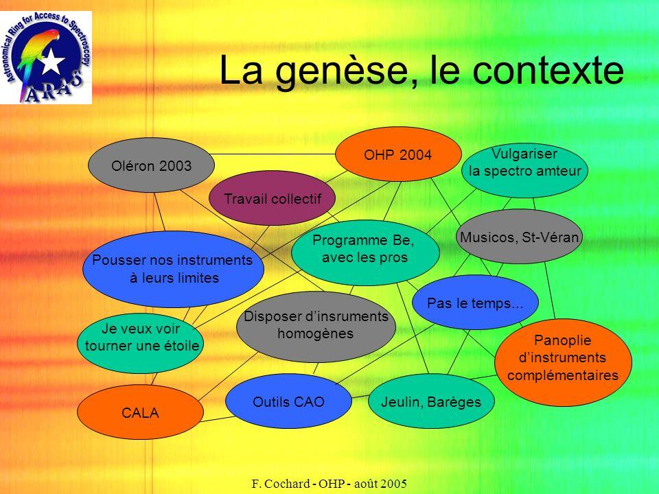 F. Cochard - OHP - août 2005 La genèse, le contexte Pas le temps... Pousser nos instruments à leurs limites Travail collectif CALA Programme Be, avec