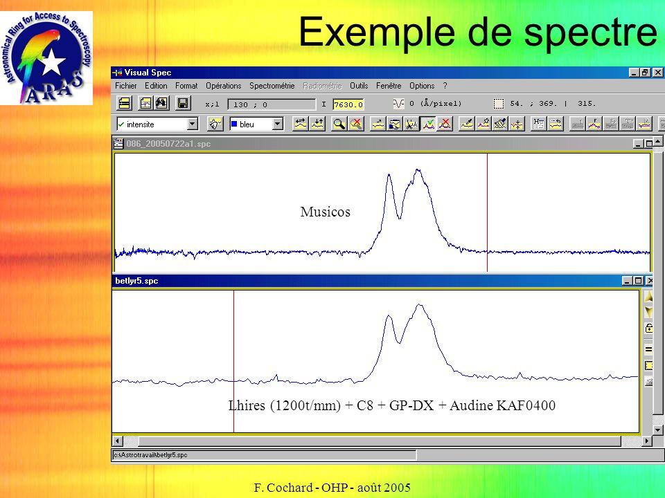 F. Cochard - OHP - août 2005 Exemple de spectre Lhires (1200t/mm) + C8 + GP-DX + Audine KAF0400 Musicos