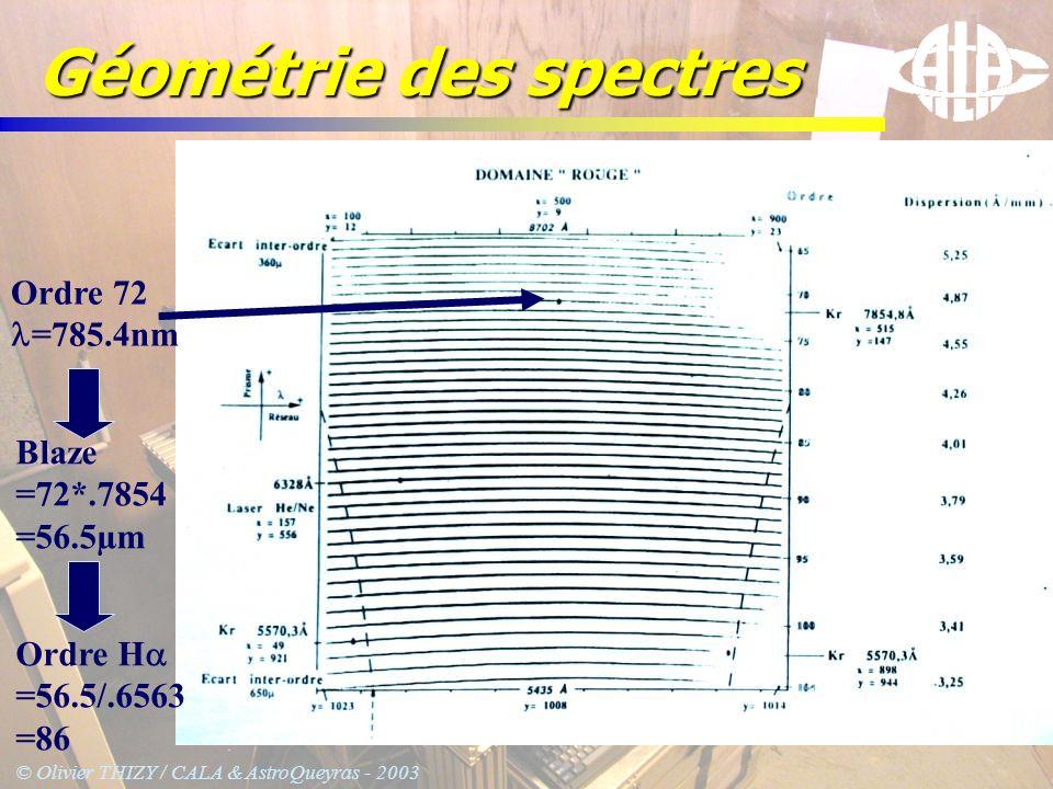 © Olivier THIZY / CALA & AstroQueyras - 2003 Géométrie des spectres Ordre 72 =785.4nm Blaze =72*.7854 =56.5µm Ordre H =56.5/.6563 =86