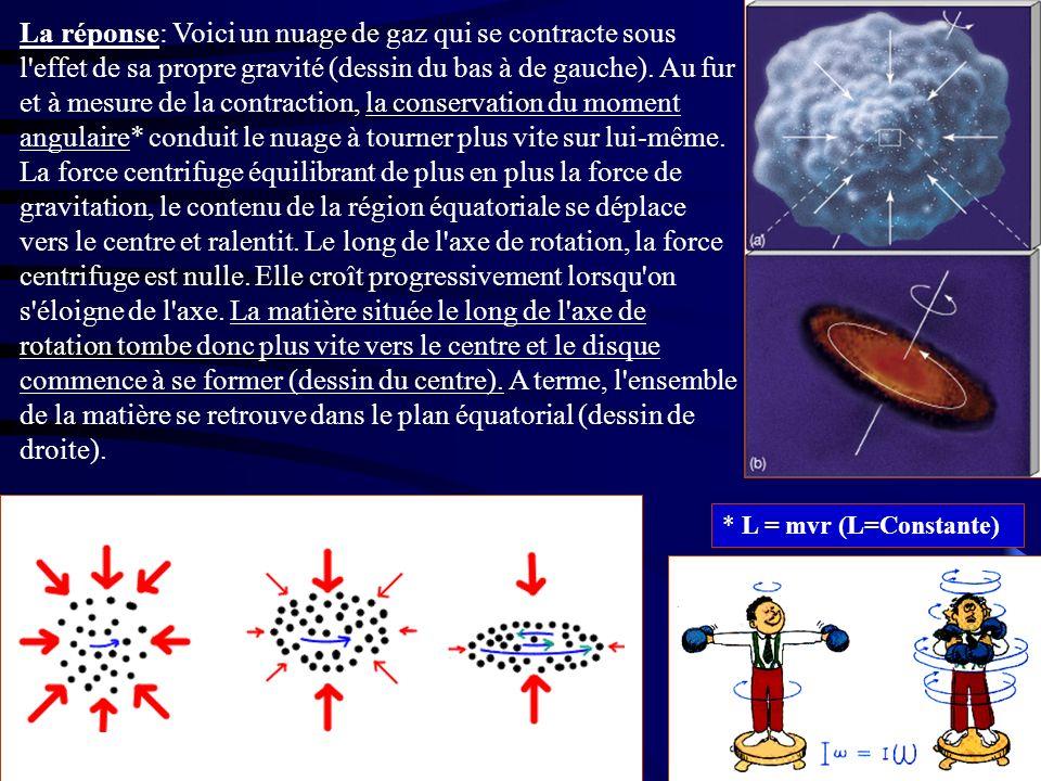 La réponse: Voici un nuage de gaz qui se contracte sous l'effet de sa propre gravité (dessin du bas à de gauche). Au fur et à mesure de la contraction