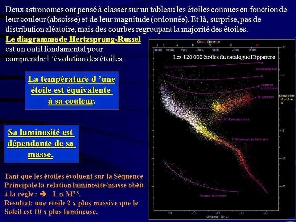 Le diagramme de Hertzsprung-Russel Deux astronomes ont pensé à classer sur un tableau les étoiles connues en fonction de leur couleur (abscisse) et de