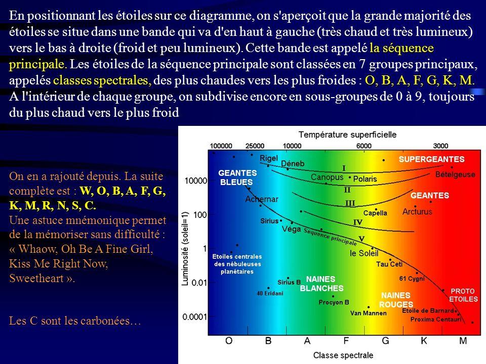 la séquence principale. classes spectrales,O, B, A, F, G, K, M. En positionnant les étoiles sur ce diagramme, on s'aperçoit que la grande majorité des