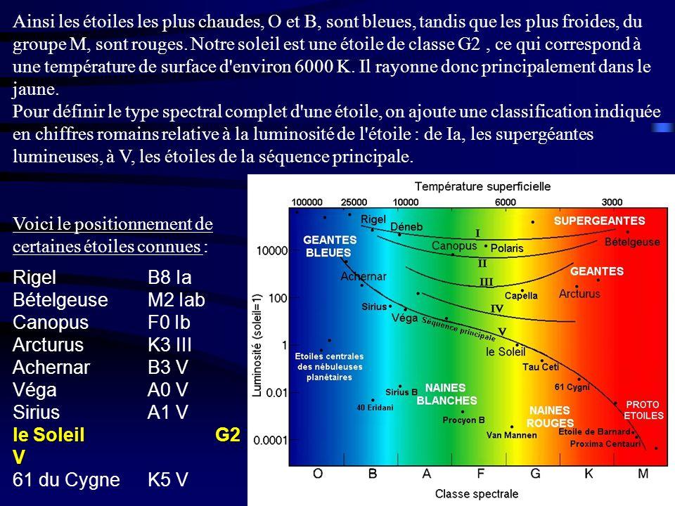 Ainsi les étoiles les plus chaudes, O et B, sont bleues, tandis que les plus froides, du groupe M, sont rouges. Notre soleil est une étoile de classe