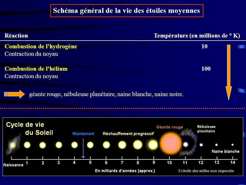 Réaction Température (en millions de ° K) Combustion de l'hydrogène10 Combustion de l'hélium Combustion de l'hydrogène10 Contraction du noyau Combusti
