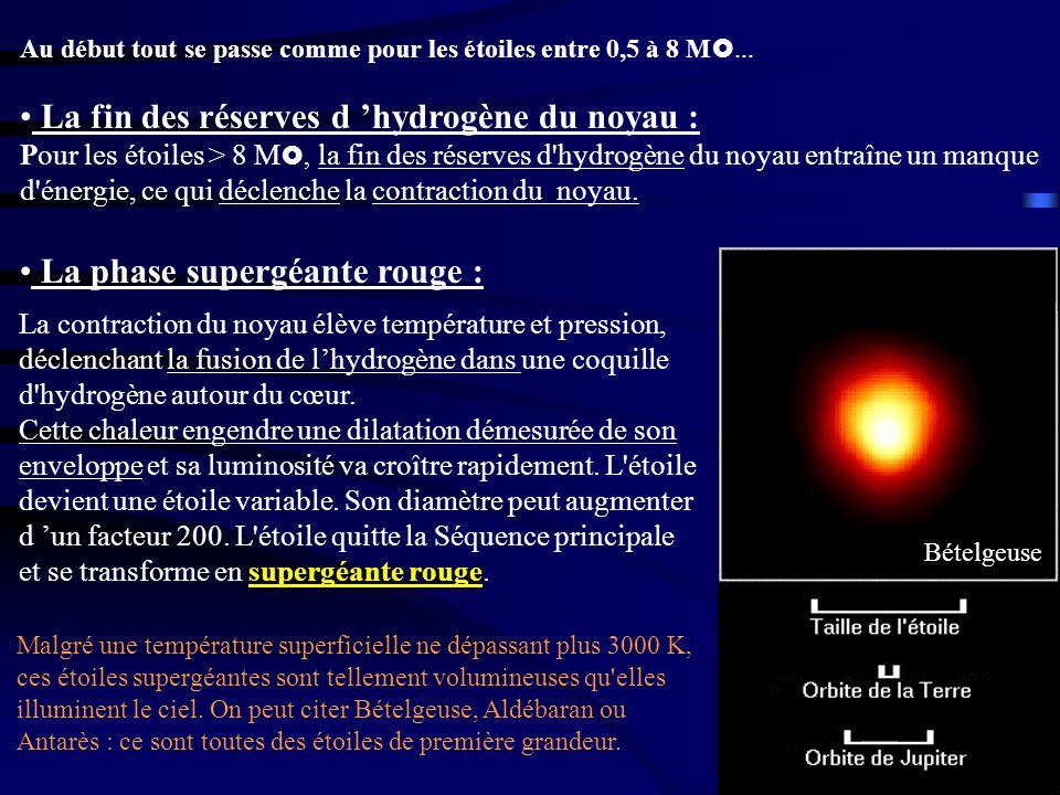 La fin des réserves d hydrogène du noyau : Pour les étoiles > 8 M, la fin des réserves d'hydrogène du noyau entraîne un manque d'énergie, ce qui décle