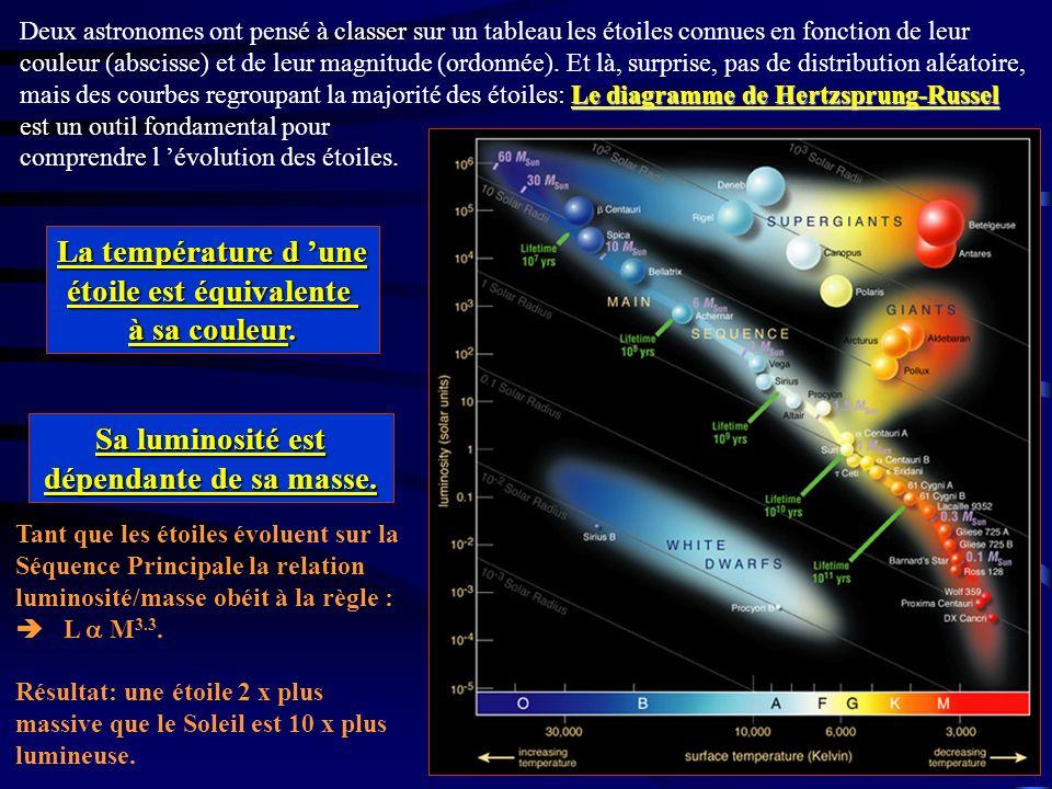 Tant que les étoiles évoluent sur la Séquence Principale la relation luminosité/masse obéit à la règle : L M 3.3. Résultat: une étoile 2 x plus massiv