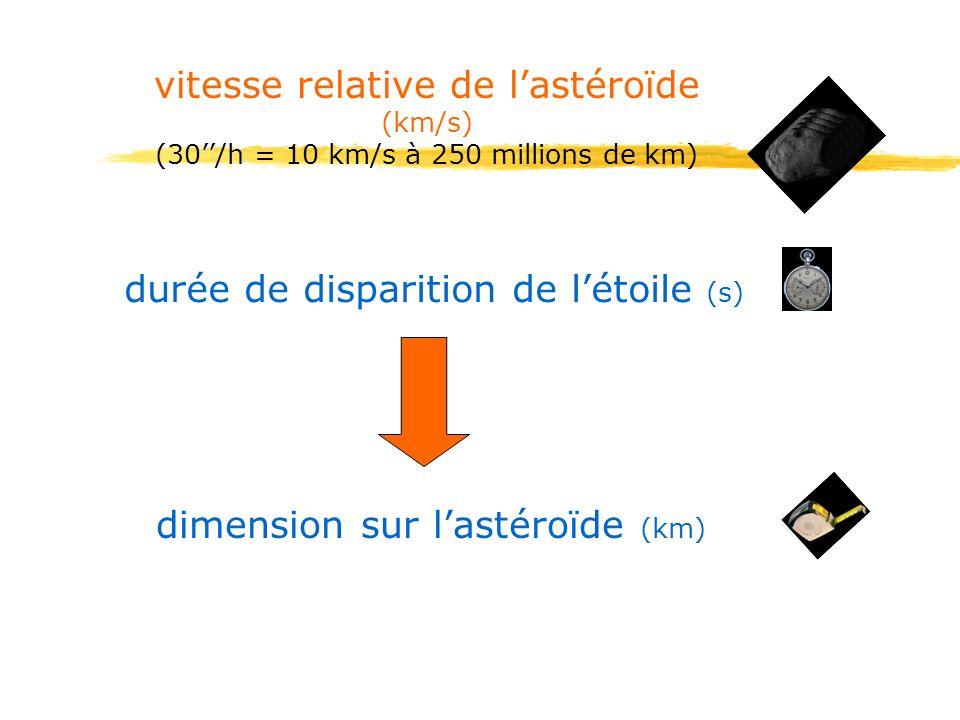 vitesse relative de lastéroïde (km/s) (30/h = 10 km/s à 250 millions de km) durée de disparition de létoile (s) dimension sur lastéroïde (km)
