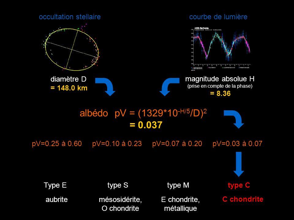 albédo pV = (1329*10 -H/5 /D) 2 = 0.037 occultation stellairecourbe de lumière diamètre D = 148.0 km magnitude absolue H (prise en compte de la phase) = 8.36 pV=0.25 à 0.60 pV=0.10 à 0.23 pV=0.07 à 0.20 pV=0.03 à 0.07 Type E type S type M type C C chondrite E chondrite, métallique aubritemésosidérite, O chondrite Type E type S type M type C C chondrite