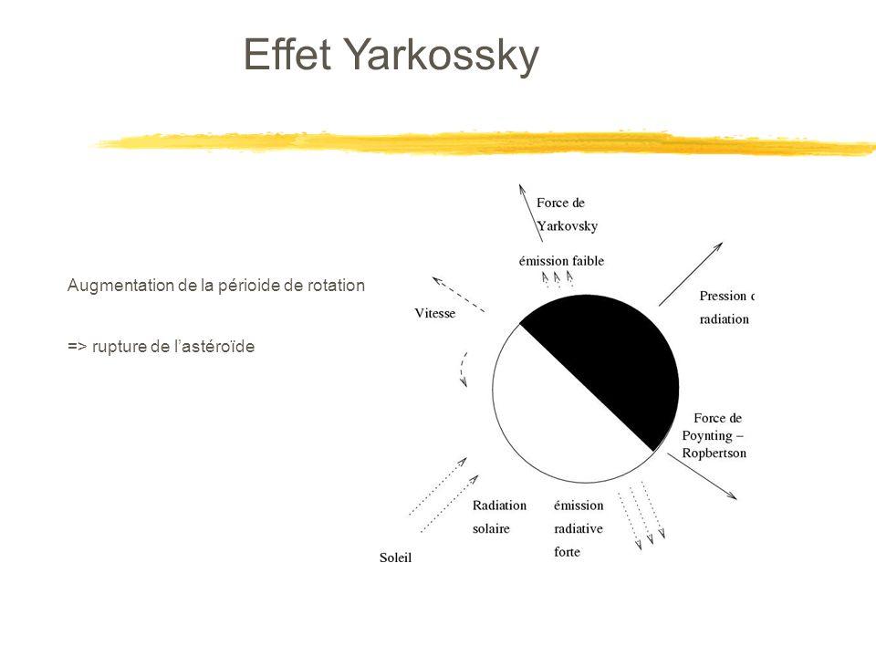 Effet Yarkossky Augmentation de la périoide de rotation => rupture de lastéroïde