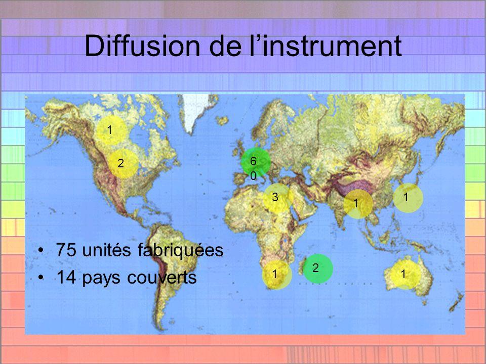 Diffusion de linstrument 11 2 6060 1 1 2 13 75 unités fabriquées 14 pays couverts