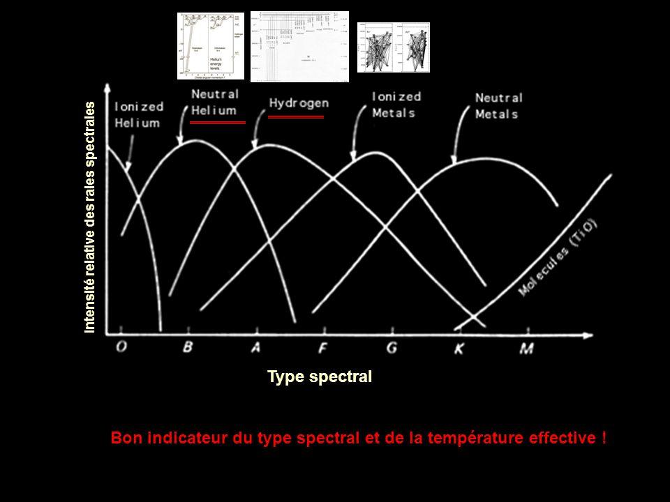 Intensité relative des raies spectrales Type spectral Bon indicateur du type spectral et de la température effective !