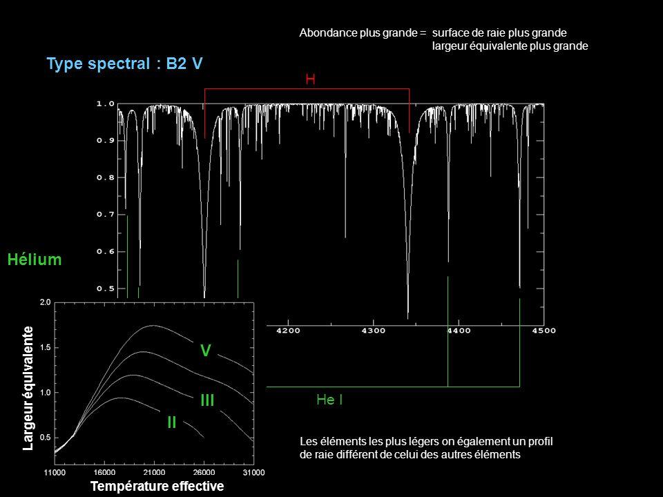 Type spectral : B2 V He I H Abondance plus grande = surface de raie plus grande largeur équivalente plus grande Les éléments les plus légers on également un profil de raie différent de celui des autres éléments Hélium Largeur équivalente Température effective V III II