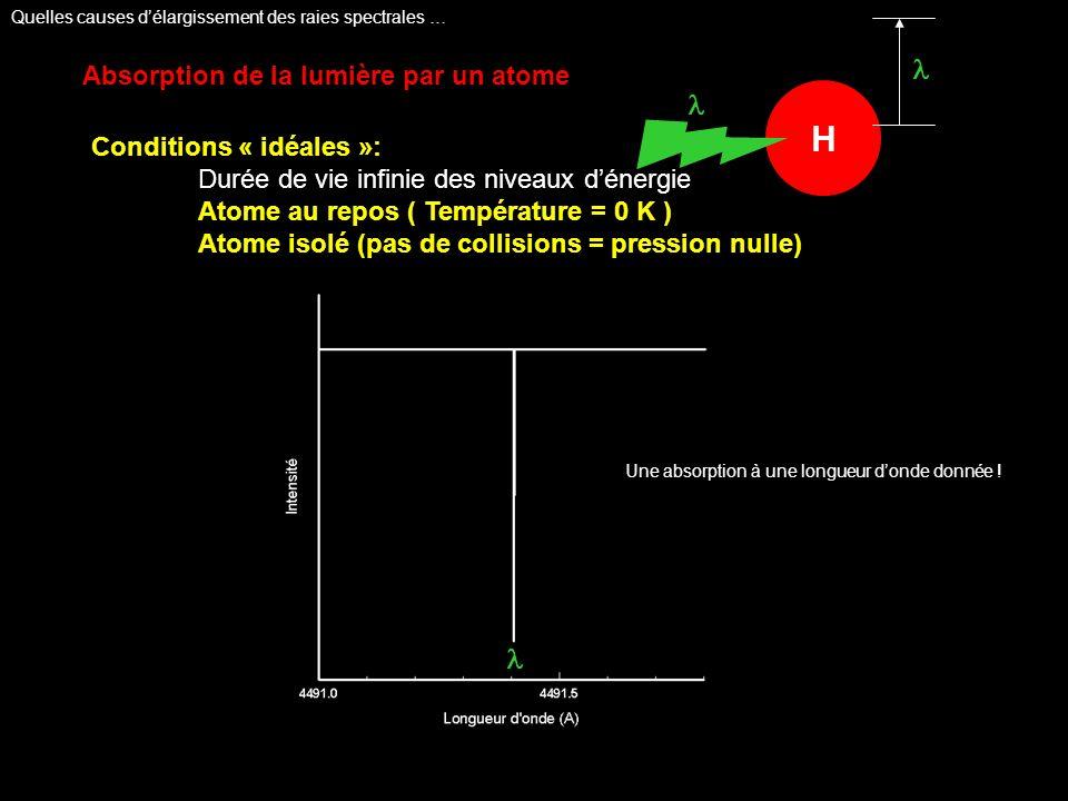 Absorption de la lumière par un atome Conditions « idéales »: Durée de vie infinie des niveaux dénergie Atome au repos ( Température = 0 K ) Atome isolé (pas de collisions = pression nulle) H Une absorption à une longueur donde donnée .