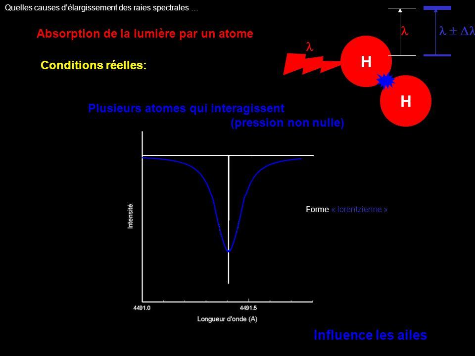 H Absorption de la lumière par un atome Conditions réelles: Plusieurs atomes qui interagissent (pression non nulle) H Influence les ailes Forme « lore