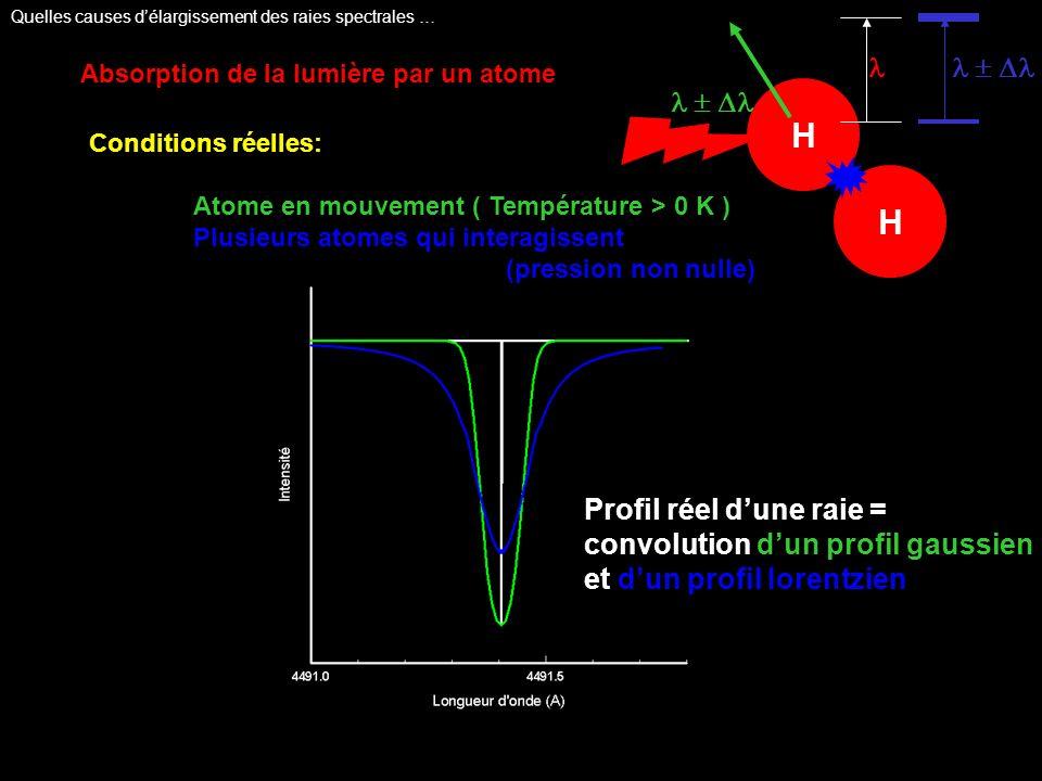 H Absorption de la lumière par un atome Conditions réelles: Atome en mouvement ( Température > 0 K ) Plusieurs atomes qui interagissent (pression non
