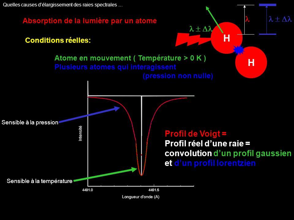 Absorption de la lumière par un atome Conditions réelles: Atome en mouvement ( Température > 0 K ) Plusieurs atomes qui interagissent (pression non nulle) Profil de Voigt = Profil réel dune raie = convolution dun profil gaussien et dun profil lorentzien Sensible à la pression Sensible à la température H H Quelles causes délargissement des raies spectrales …