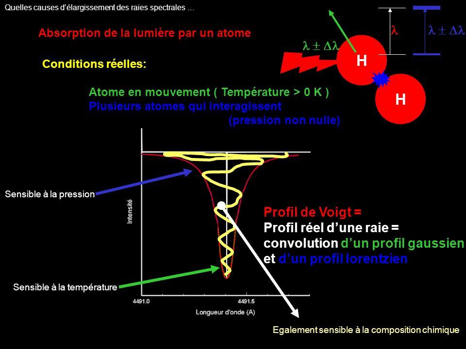Absorption de la lumière par un atome Conditions réelles: Atome en mouvement ( Température > 0 K ) Plusieurs atomes qui interagissent (pression non nulle) Profil de Voigt = Profil réel dune raie = convolution dun profil gaussien et dun profil lorentzien Sensible à la pression Sensible à la température H H Egalement sensible à la composition chimique Quelles causes délargissement des raies spectrales …