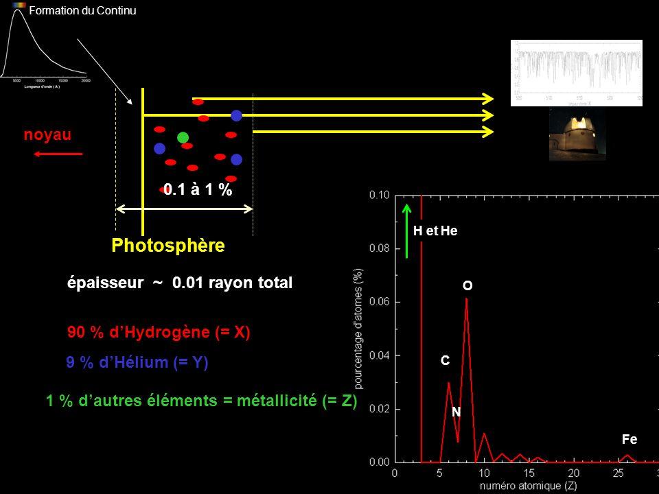 H et He C O N Fe Photosphère noyau épaisseur ~ 0.01 rayon total 90 % dHydrogène (= X) 9 % dHélium (= Y) 1 % dautres éléments = métallicité (= Z) Formation du Continu 0.1 à 1 %
