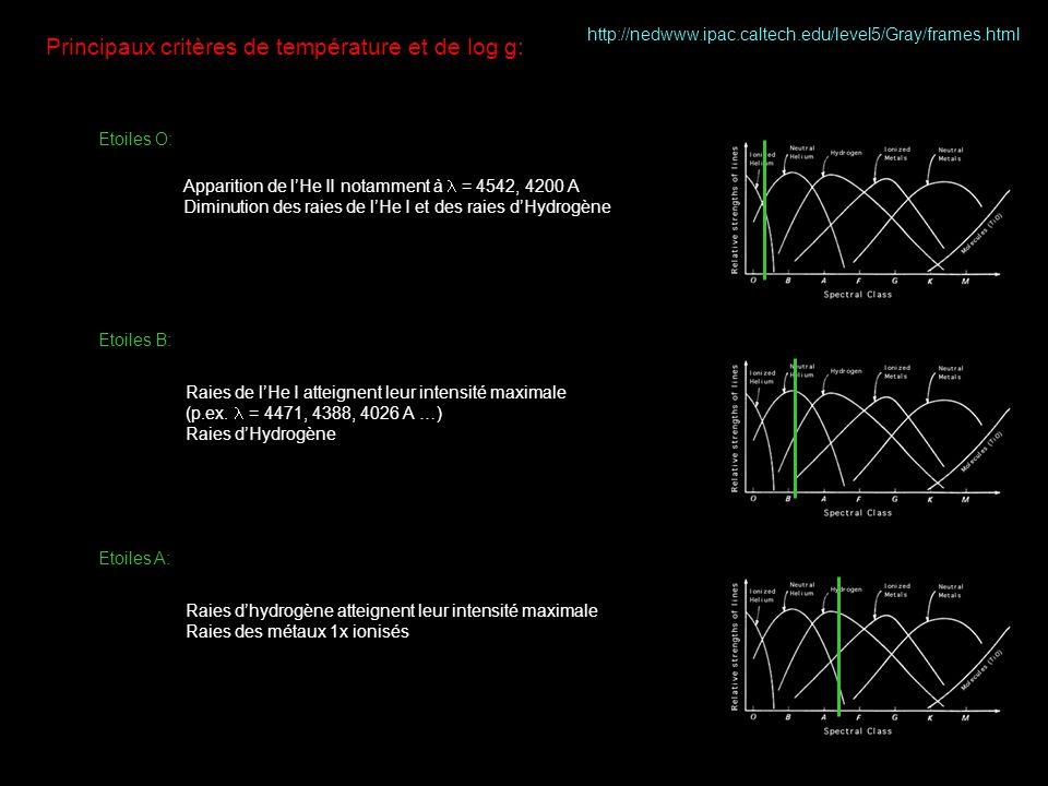 Principaux critères de température et de log g: Etoiles O: Etoiles B: Apparition de lHe II notamment à = 4542, 4200 A Diminution des raies de lHe I et des raies dHydrogène http://nedwww.ipac.caltech.edu/level5/Gray/frames.html Raies de lHe I atteignent leur intensité maximale (p.ex.