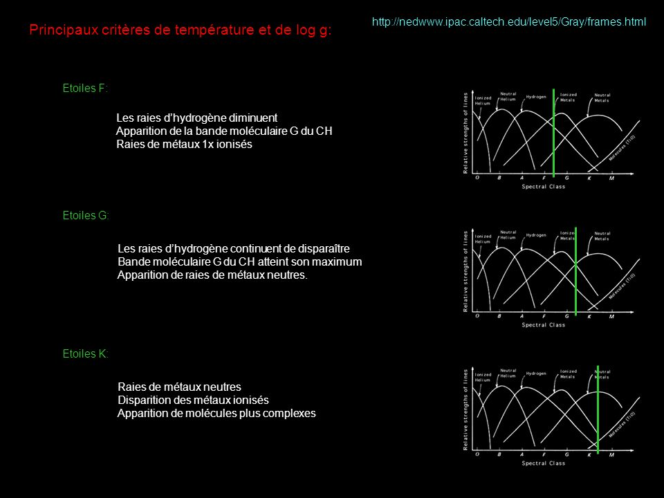 Principaux critères de température et de log g: Etoiles F: Etoiles G: Les raies dhydrogène diminuent Apparition de la bande moléculaire G du CH Raies de métaux 1x ionisés http://nedwww.ipac.caltech.edu/level5/Gray/frames.html Les raies dhydrogène continuent de disparaître Bande moléculaire G du CH atteint son maximum Apparition de raies de métaux neutres.